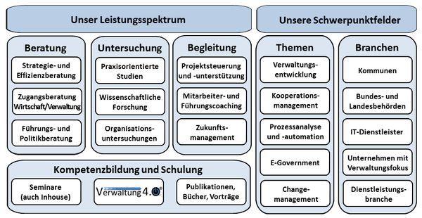 Leistungsspektrum und Schwerpunkte des Instituts