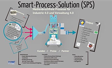 Schaubild der Integrierten Prozess-Lösung