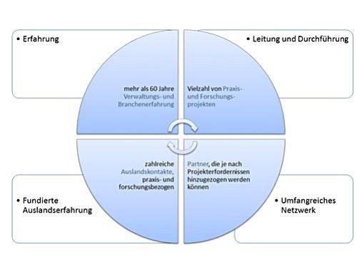 Schaubild der Erfahrungs-Sektoren