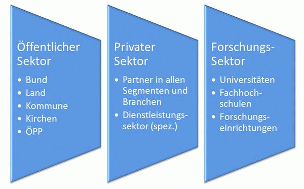 Übersicht der Sektoren - öffentlich, privat, Forschung
