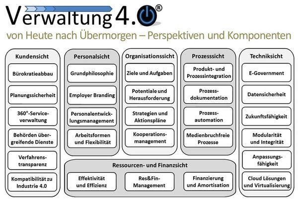 Schaubild aller Sichten auf die Verwaltung 4.0